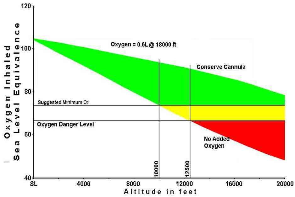 This Graph Colored For Good Caution And Danger Areas Represents The Mathematically Derived Blood Oxygen Delivered At Alude From Ambient Air A
